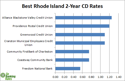 rhode island banks