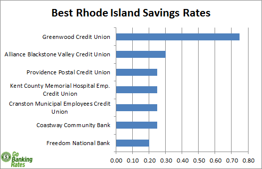 rhode island credit union 1