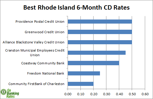 rhode island credit union