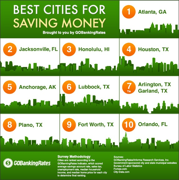 The 10 Best Cities for Saving Money in 2014