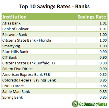 savings account interest rates