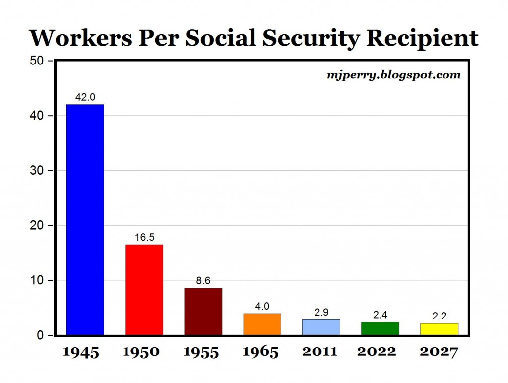 "Image result for: ""social security running out of money,"" via - Google search."
