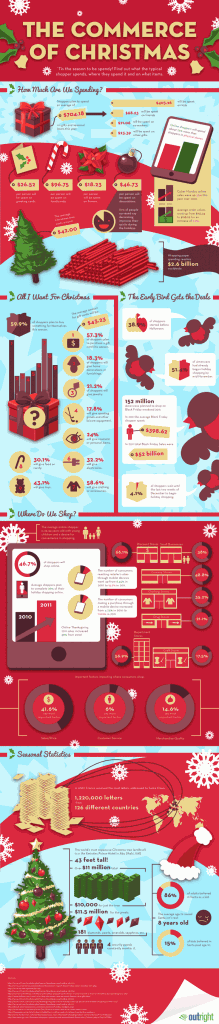 Statistics on Holiday Shopping–Are You Headed for Debt? (Infographic)