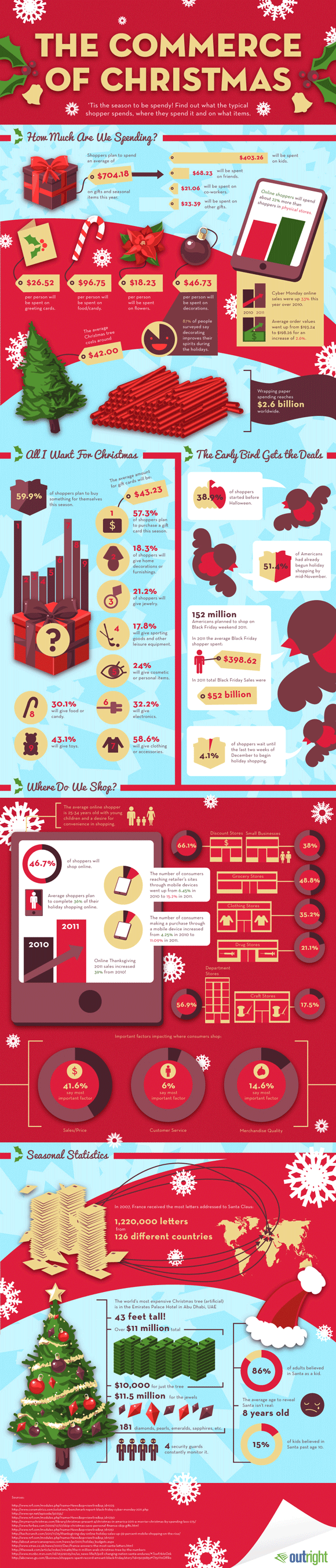Statistics on Holiday Shopping
