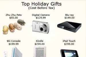 Holiday Retail Taxes: How Much Are You Paying This Christmas Season?