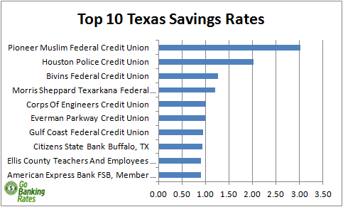 texas credit unions