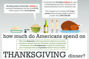 How Much Do Americans Spend on Thanksgiving?