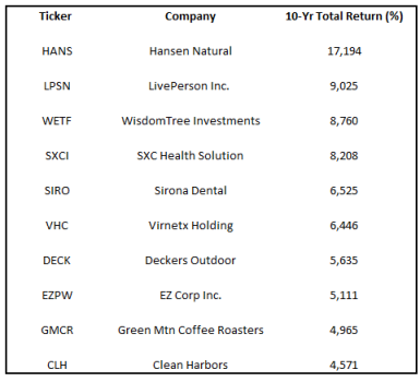 top 10 stocks