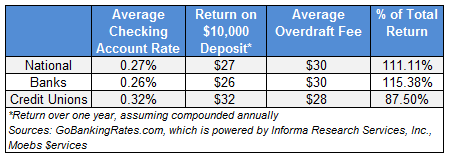 checking account return by institution