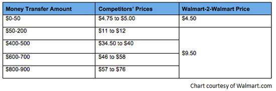 walmart2walmart price comparison
