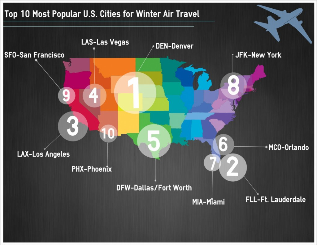How to Save on Winter Travel to the 10 Most Popular U.S. Cities