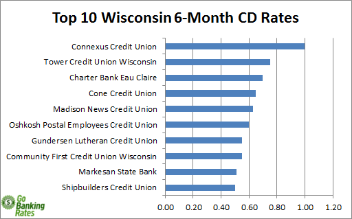 wisconsin credit union